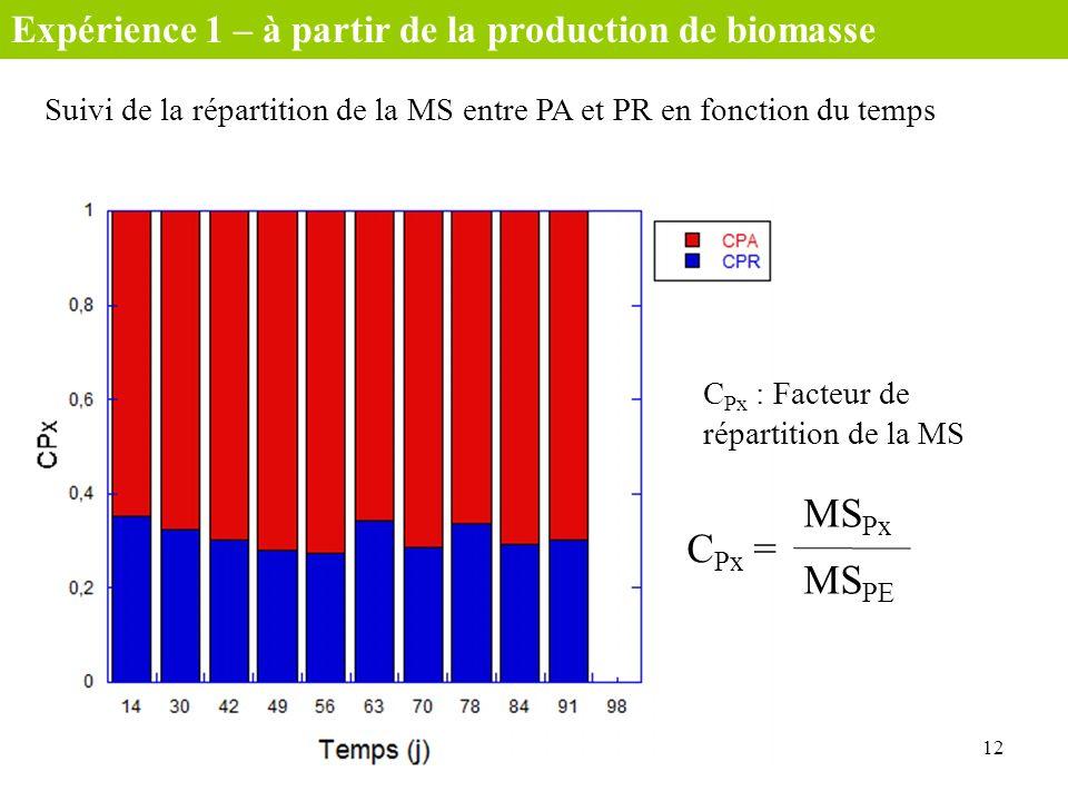 Suivi de la répartition de la MS entre PA et PR en fonction du temps 12 C Px : Facteur de répartition de la MS MS Px MS PE C Px = Expérience 1 – à par