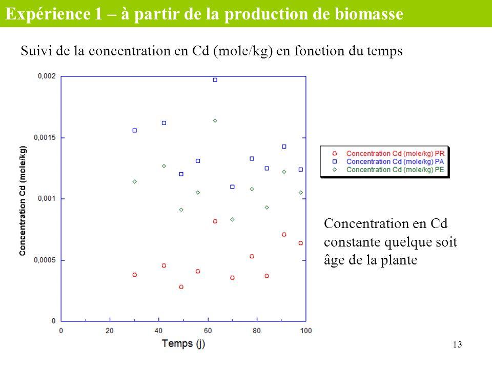Suivi de la concentration en Cd (mole/kg) en fonction du temps 13 Concentration en Cd constante quelque soit âge de la plante Expérience 1 – à partir
