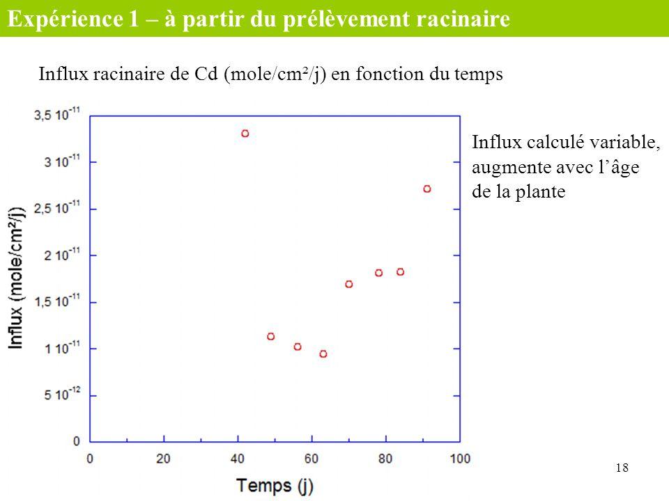 Influx racinaire de Cd (mole/cm²/j) en fonction du temps 18 Expérience 1 – à partir du prélèvement racinaire Influx calculé variable, augmente avec lâ