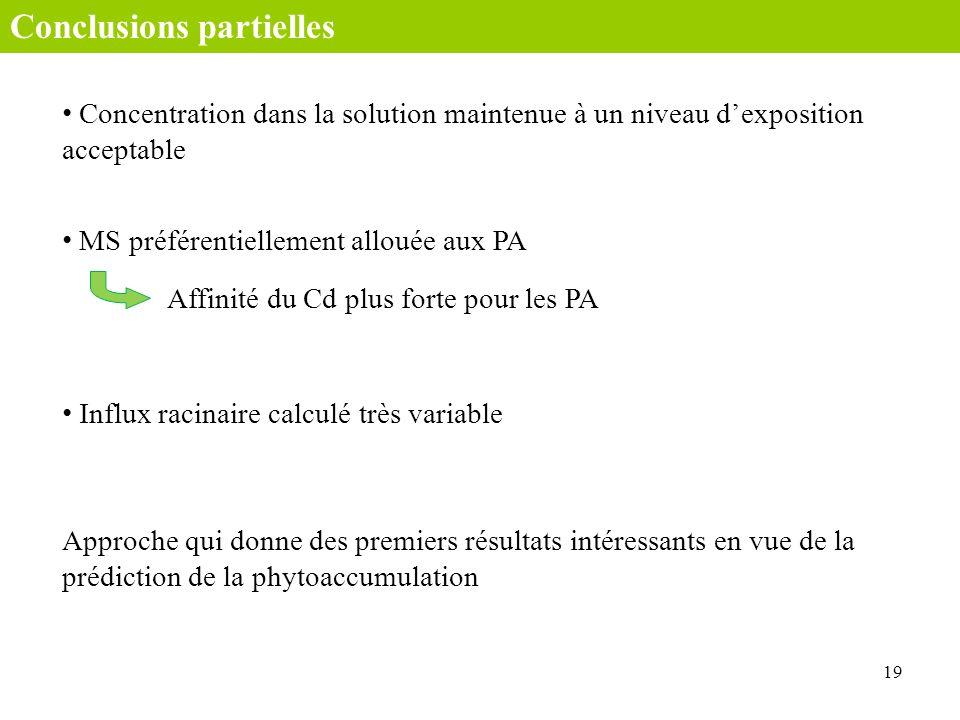 19 Conclusions partielles Concentration dans la solution maintenue à un niveau dexposition acceptable MS préférentiellement allouée aux PA Approche qu