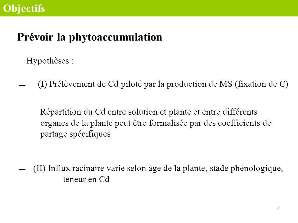 Métal Temps 5 Métal Développement et croissance système plante Schéma conceptuel κ PR κ PA κ Px = Facteur de bioconcentration [M] x (t) [M] s (1) κ PR κ PA κ PR κ PA [M] s : concentration en métal M en mol/L [M] x : concentration en métal dans partie x
