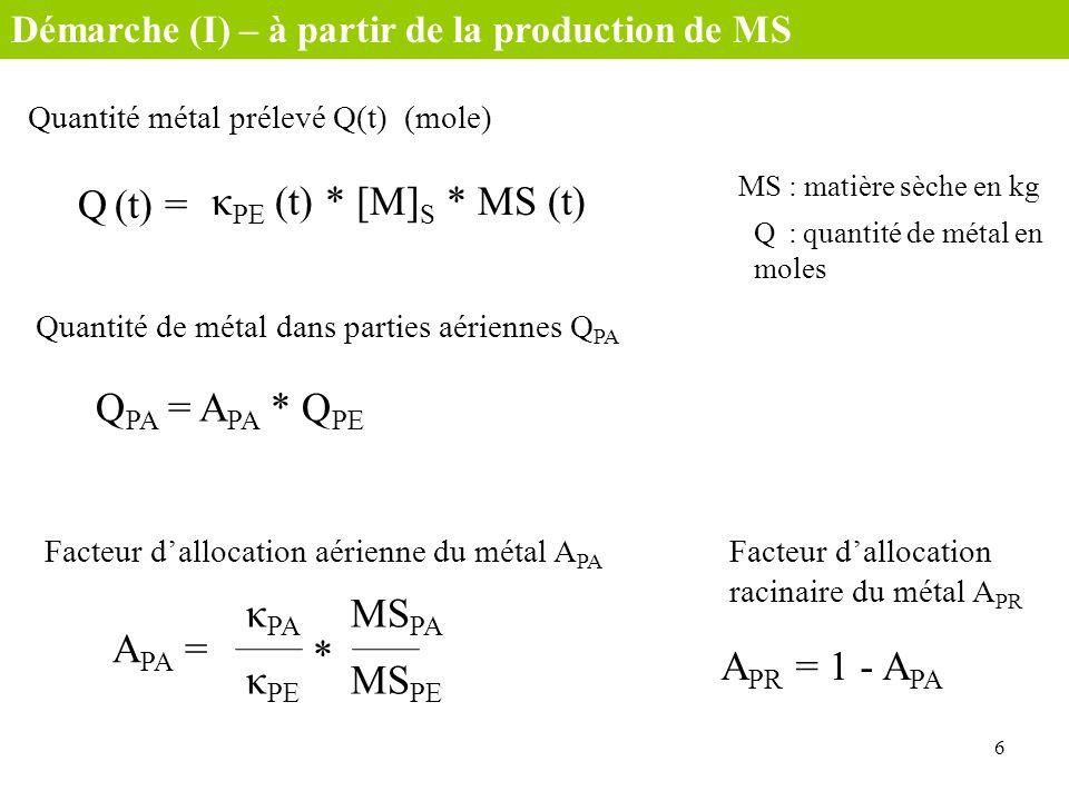 Quantité métal prélevé Q(t) (mole) Q (t) = κ PE (t) * [M] S * MS (t) Quantité de métal dans parties aériennes Q PA 6 Démarche (I) – à partir de la pro