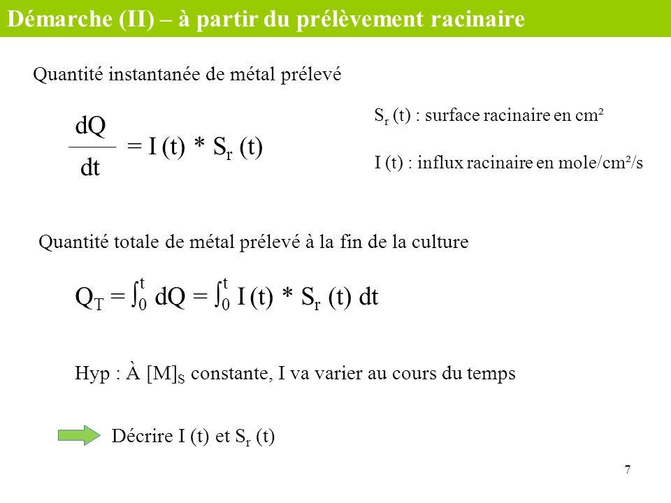 Quantité instantanée de métal prélevé 7 Démarche (II) – à partir du prélèvement racinaire S r (t) : surface racinaire en cm² dQ dt = I (t) * S r (t) I