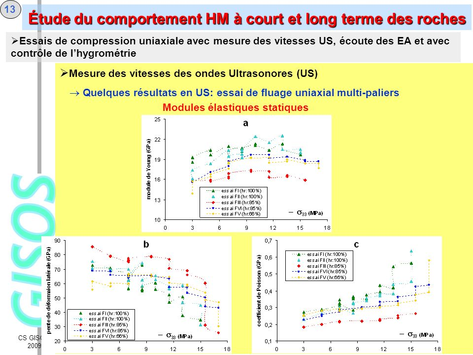 CS GISOS 2009 13 Mesure des vitesses des ondes Ultrasonores (US) Quelques résultats en US: essai de fluage uniaxial multi-paliers Essais de compressio