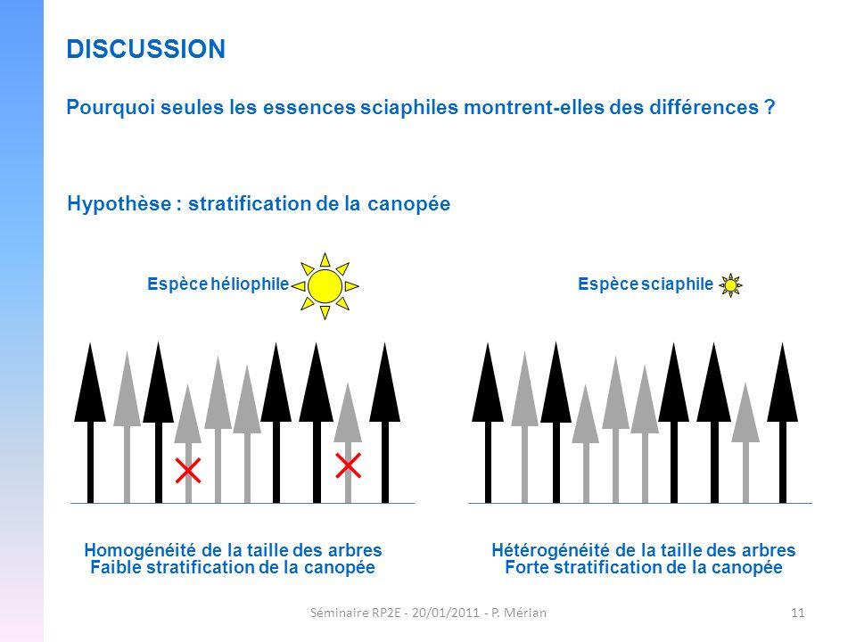 Séminaire RP2E - 20/01/2011 - P. Mérian11 DISCUSSION Pourquoi seules les essences sciaphiles montrent-elles des différences ? Hypothèse : stratificati