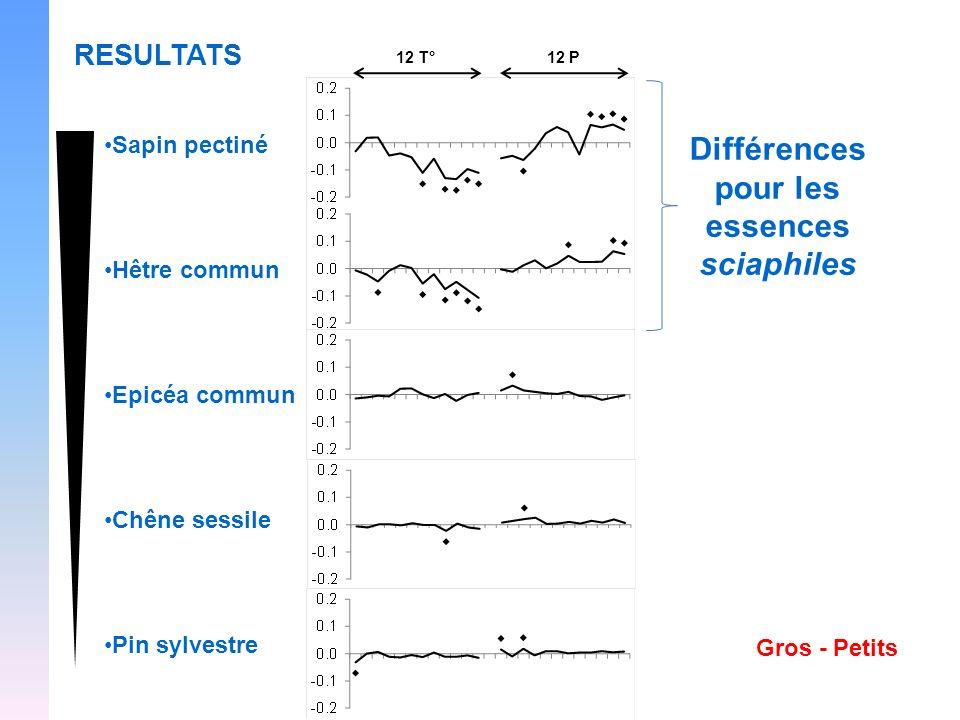 RESULTATS Différences pour les essences sciaphiles Sapin pectiné Hêtre commun Epicéa commun Chêne sessile Pin sylvestre Gros - Petits 12 T°12 P
