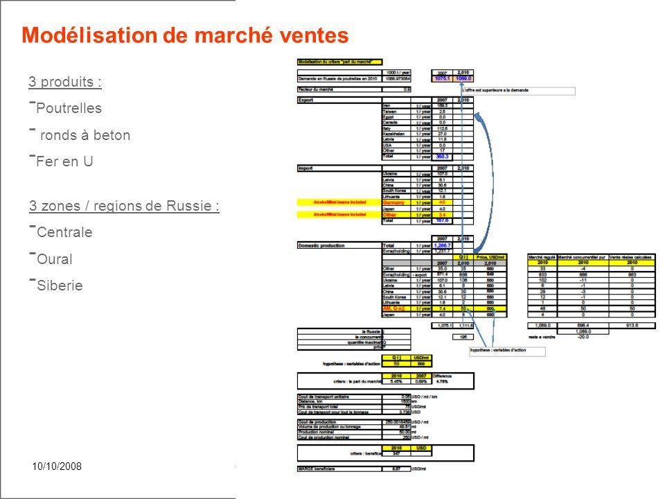 10/10/2008Confidential4 Méthodologie de la démarche Modèle DRSA Modèlisation des décisions humaines Modèlisation des achats Modèlisation des ventes RO