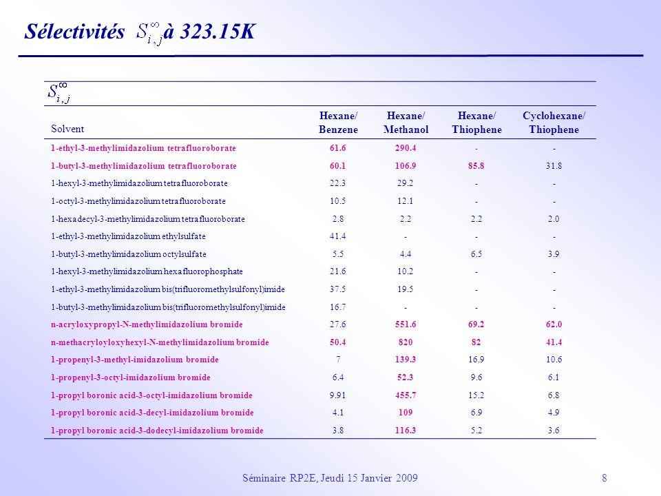 Séminaire RP2E, Jeudi 15 Janvier 20099 Log (K L ) = c+ r R 2 + s 2 H + a 2 H + b 2 H + l Log L 16 LSER Model : Linear Solvation Energy Relationship (Abraham et al.) R 2 : Excès de réfraction molaire 2 H : dipolarité/ polarisabilité.