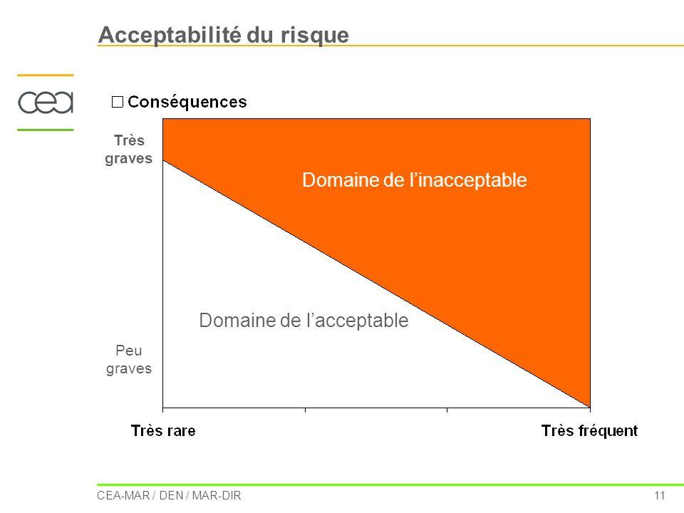 CEA-MAR / DEN / MAR-DIR 11 Acceptabilité du risque Très graves Peu graves Domaine de linacceptable Domaine de lacceptable