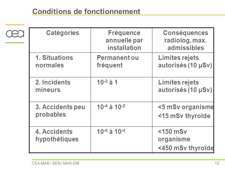 CEA-MAR / DEN / MAR-DIR 12 Conditions de fonctionnement CatégoriesFréquence annuelle par installation Conséquences radiolog. max. admissibles 1. Situa