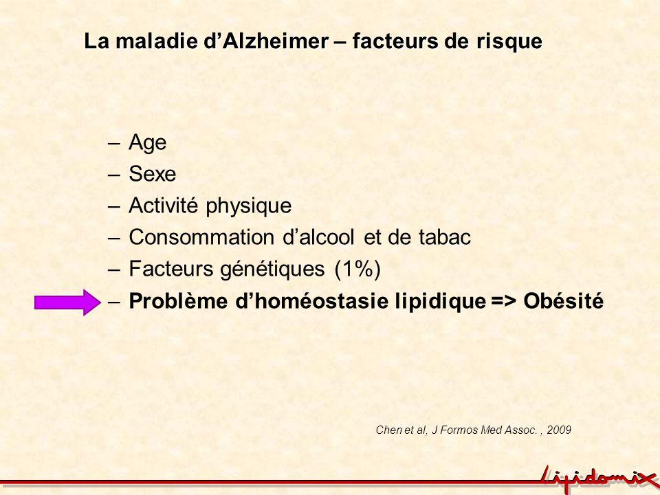 La maladie dAlzheimer – facteurs de risque –Age –Sexe –Activité physique –Consommation dalcool et de tabac –Facteurs génétiques (1%) –Problème dhoméos