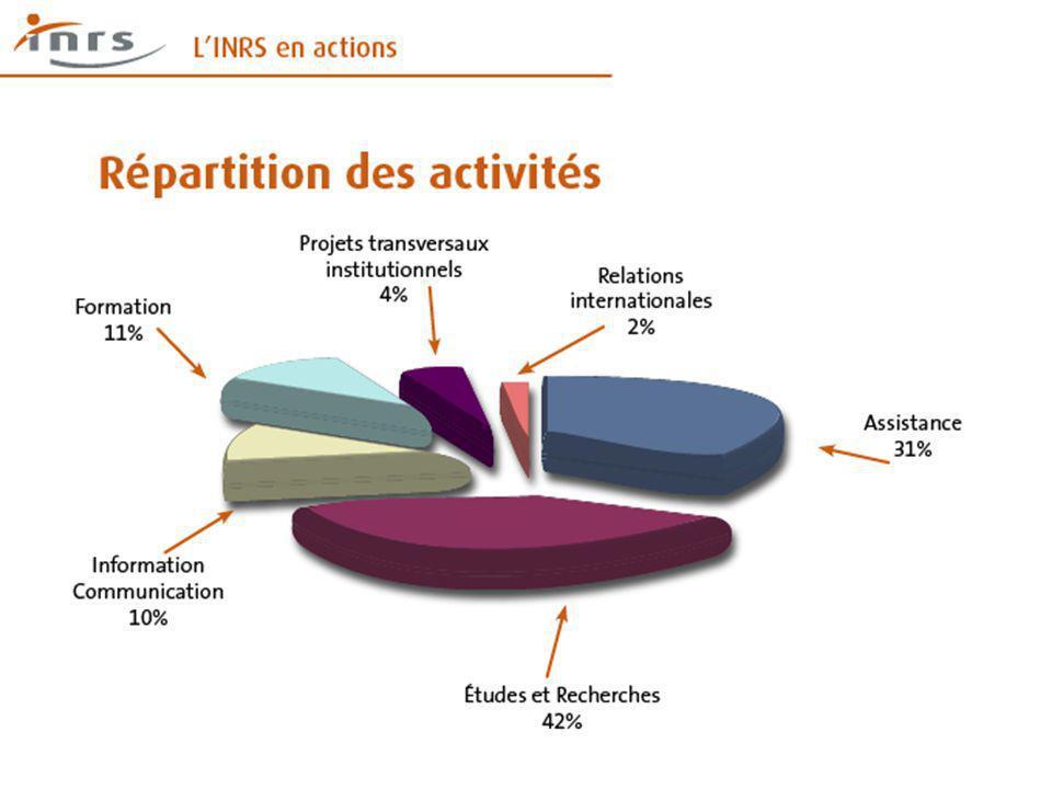 Séminaire RP2E - 15 janvier 2009 Principes de prévention Une étude sur les principes et modèles de gestion de la prévention utilisés face à la diversité des nanoparticules et des situations de travail est lancée.