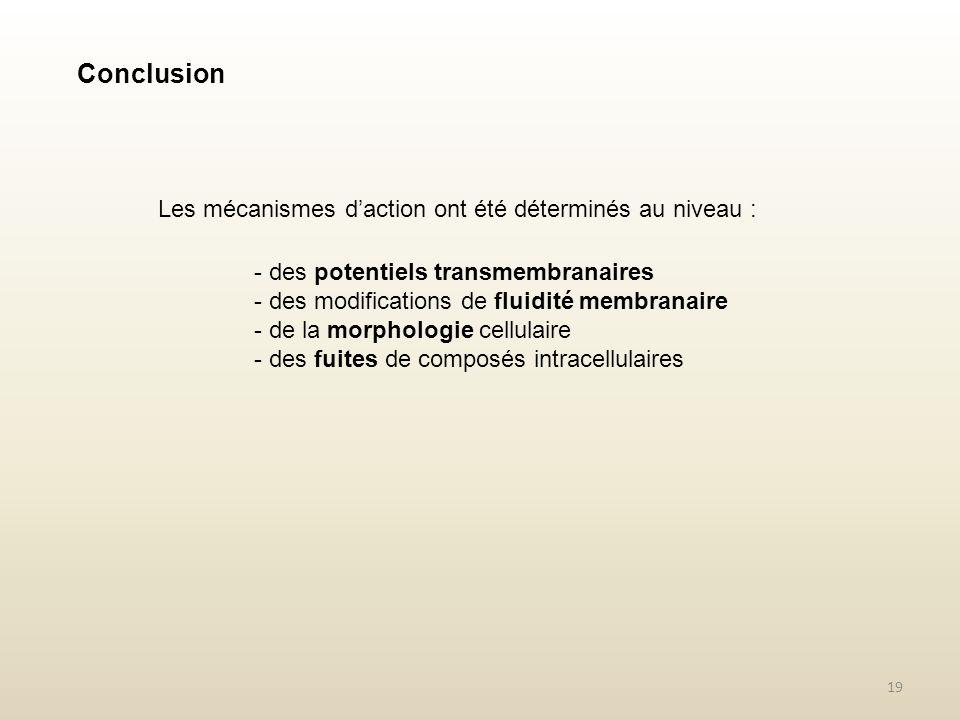 19 Conclusion Les mécanismes daction ont été déterminés au niveau : - des potentiels transmembranaires - des modifications de fluidité membranaire - d