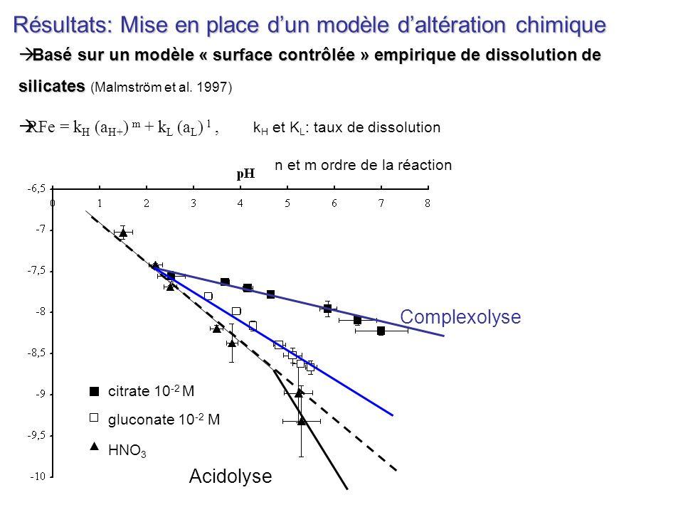 Résultats: Mise en place dun modèle daltération chimique Basé sur un modèle « surface contrôlée » empirique de dissolution de silicates Basé sur un mo