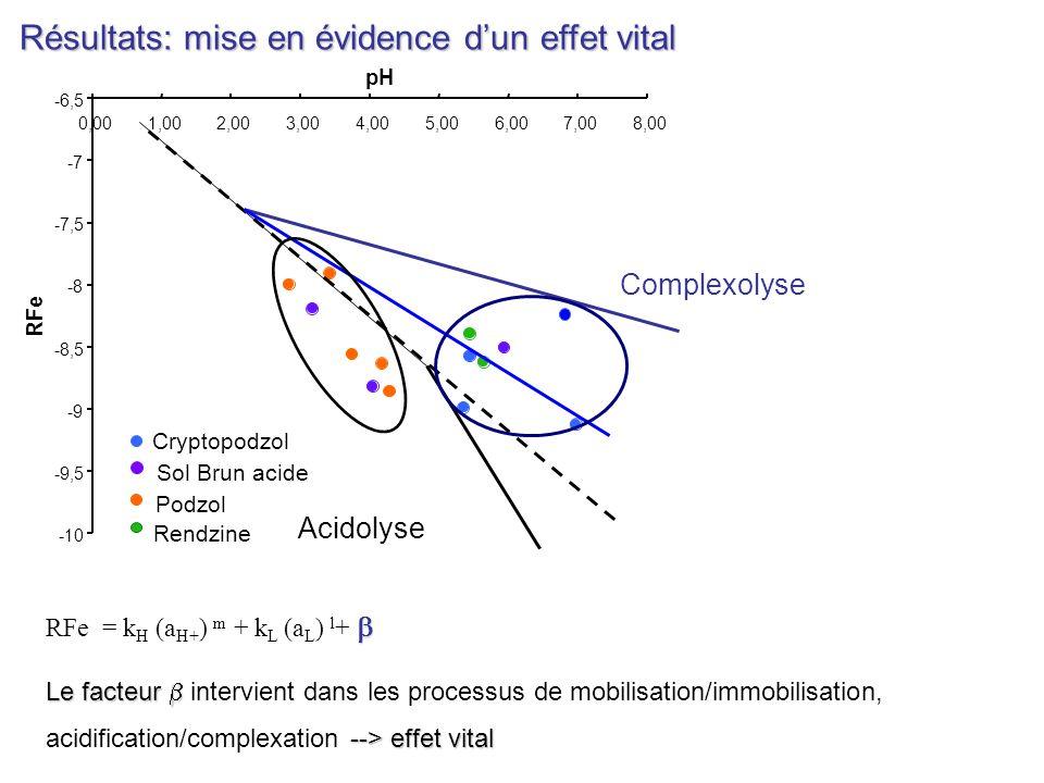 pH RFe = k H (a H+ ) m + k L (a L ) l + Le facteur --> effet vital Le facteur intervient dans les processus de mobilisation/immobilisation, acidificat