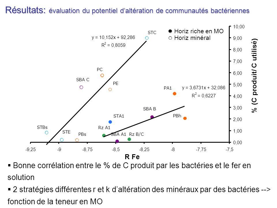 Résultats: évaluation du potentiel daltération de communautés bactériennes Bonne corrélation entre le % de C produit par les bactéries et le fer en so