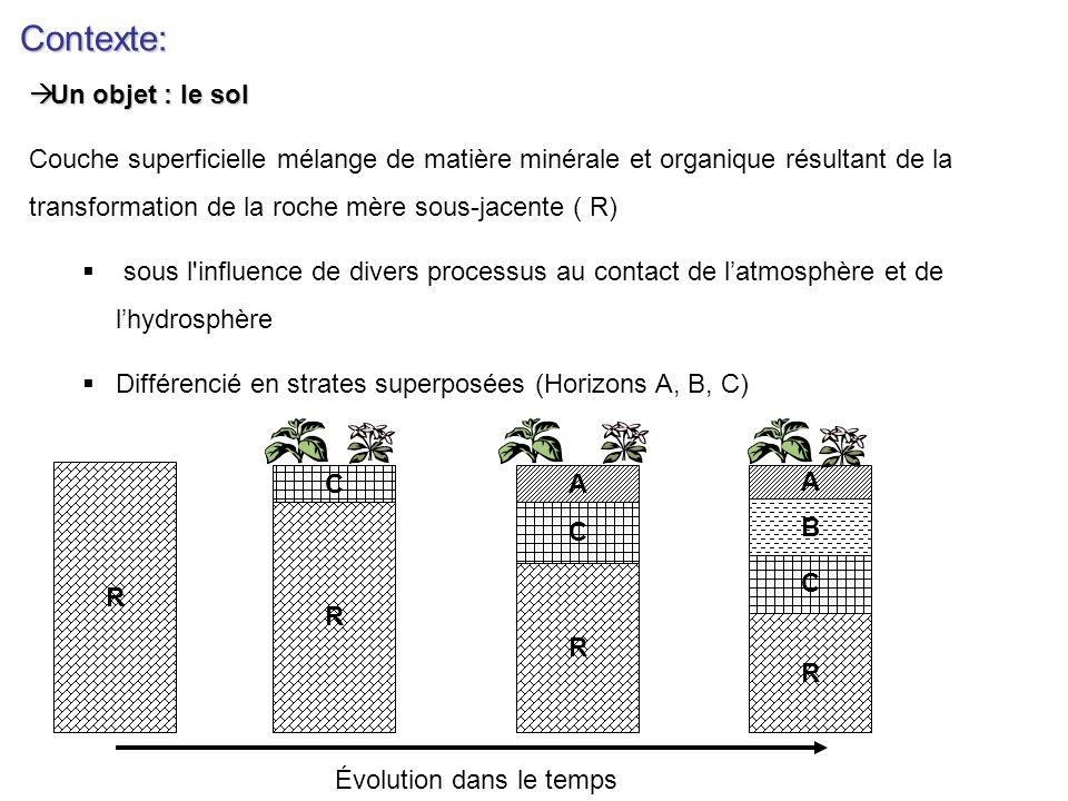 Contexte: Altération minérale Biodisponibilité ContraintesEcologiques Libération déléments minéraux essentiels Rôle dans le cycle biogéochimique des éléments Types daltération physique physique chimique chimique biochimique biochimique Un processus: Altération minérale Un processus: Altération minérale