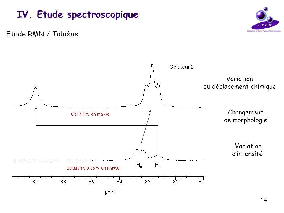 14 IV. Etude spectroscopique Etude RMN / Toluène Variation dintensité Changement de morphologie Variation du déplacement chimique
