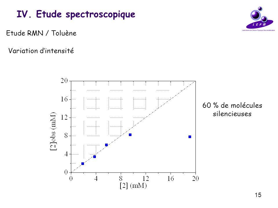 15 IV. Etude spectroscopique Etude RMN / Toluène Variation dintensité 60 % de molécules silencieuses