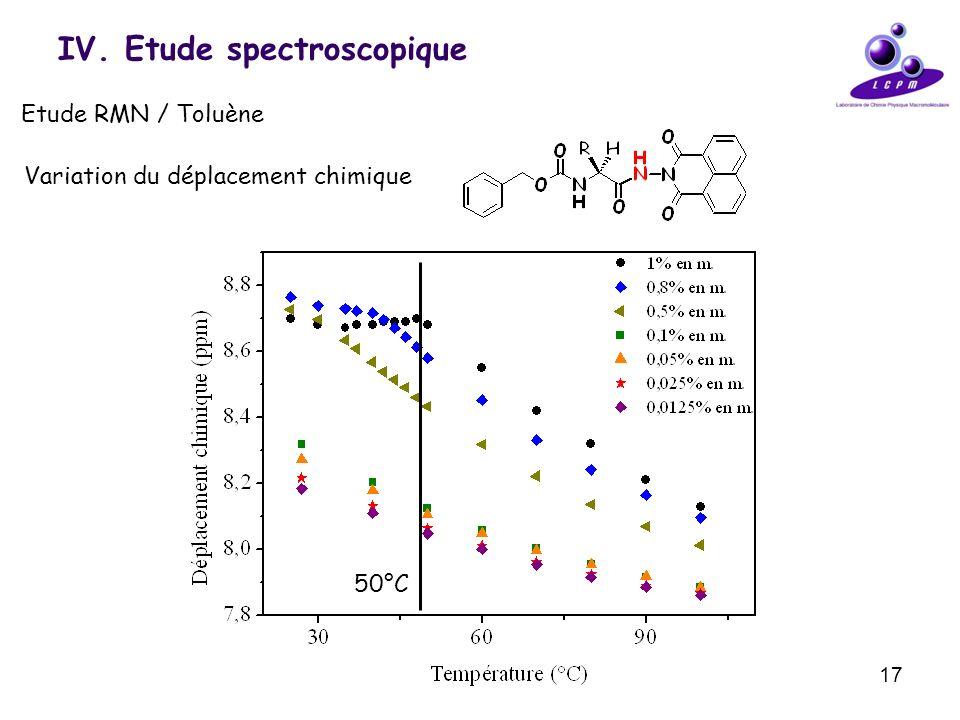 17 IV. Etude spectroscopique Etude RMN / Toluène Variation du déplacement chimique 50°C