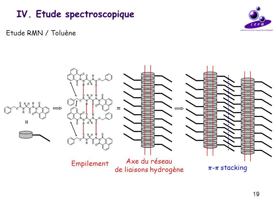 19 IV. Etude spectroscopique Etude RMN / Toluène Empilement Axe du réseau de liaisons hydrogène - stacking