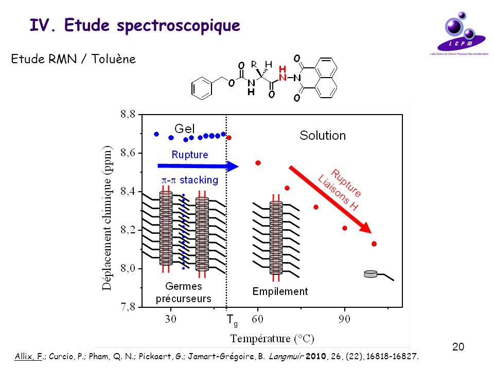 20 IV. Etude spectroscopique Etude RMN / Toluène Allix, F.; Curcio, P.; Pham, Q. N.; Pickaert, G.; Jamart-Grégoire, B. Langmuir 2010, 26, (22), 16818-