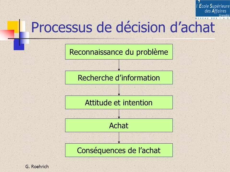 G. Roehrich Processus de décision dachat Reconnaissance du problème Recherche dinformation Attitude et intention Conséquences de lachat Achat