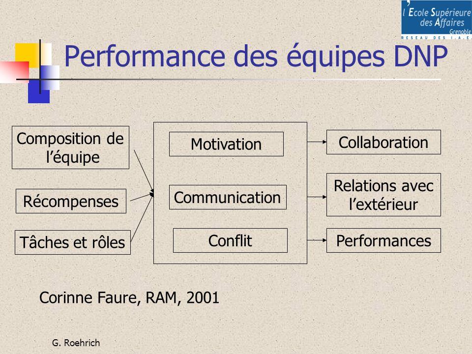 G. Roehrich Performance des équipes DNP Composition de léquipe Récompenses Tâches et rôles Motivation Communication Conflit Collaboration Relations av