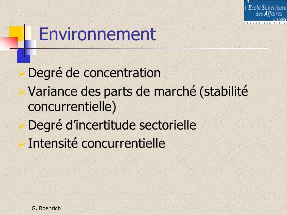 G. Roehrich Environnement Degré de concentration Variance des parts de marché (stabilité concurrentielle) Degré dincertitude sectorielle Intensité con