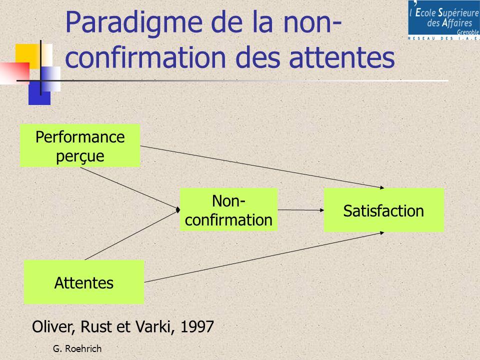 G. Roehrich Paradigme de la non- confirmation des attentes Performance perçue Non- confirmation Satisfaction Attentes Oliver, Rust et Varki, 1997