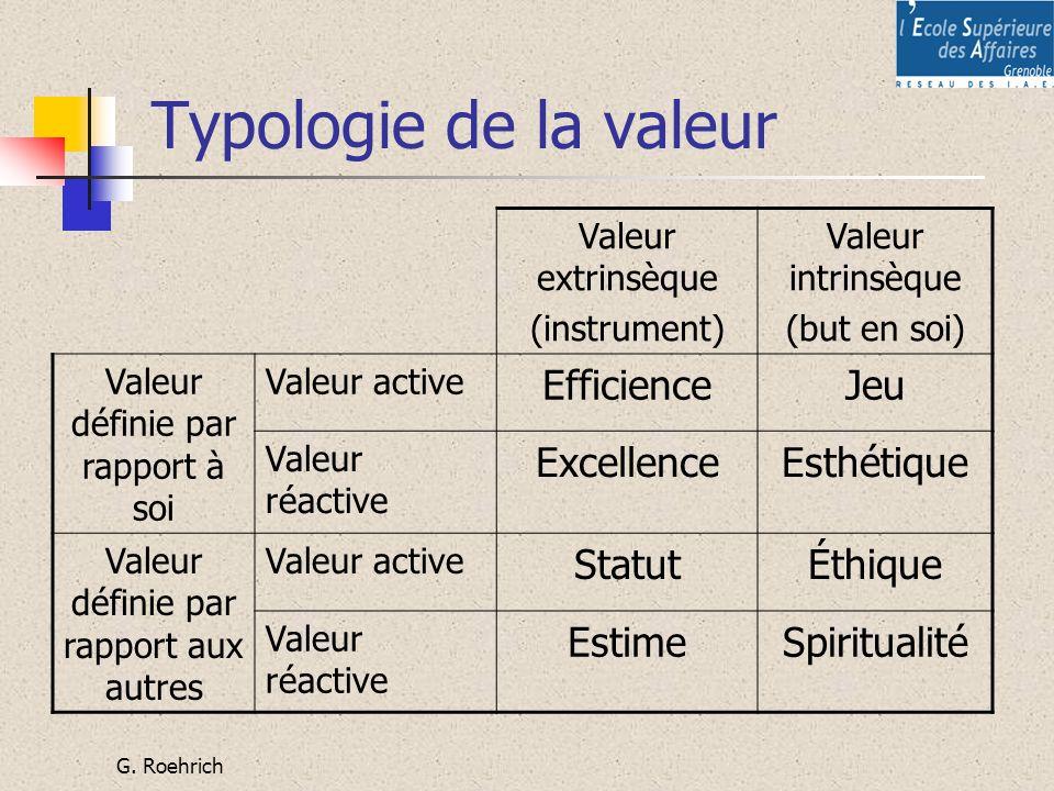 G. Roehrich Typologie de la valeur Valeur extrinsèque (instrument) Valeur intrinsèque (but en soi) Valeur définie par rapport à soi Valeur active Effi