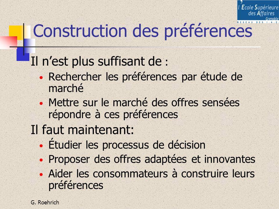 G. Roehrich Construction des préférences Il nest plus suffisant de : Rechercher les préférences par étude de marché Mettre sur le marché des offres se