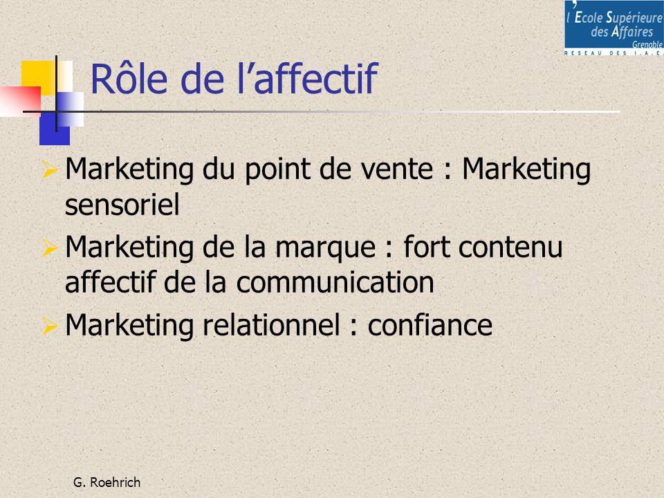 G. Roehrich Rôle de laffectif Marketing du point de vente : Marketing sensoriel Marketing de la marque : fort contenu affectif de la communication Mar