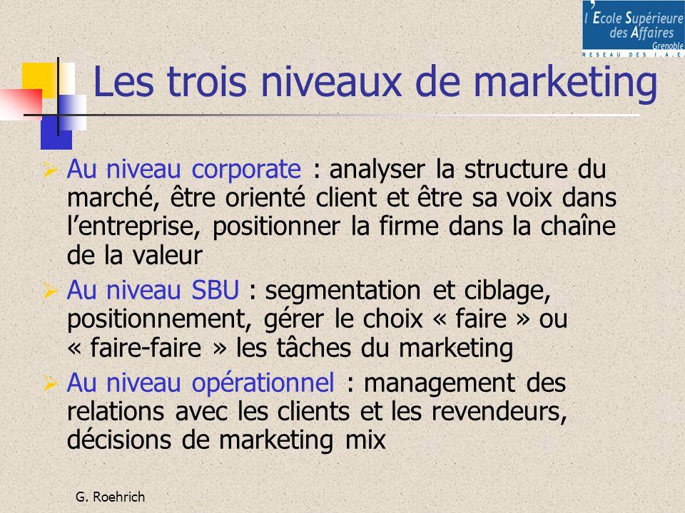 G. Roehrich Les trois niveaux de marketing Au niveau corporate : analyser la structure du marché, être orienté client et être sa voix dans lentreprise