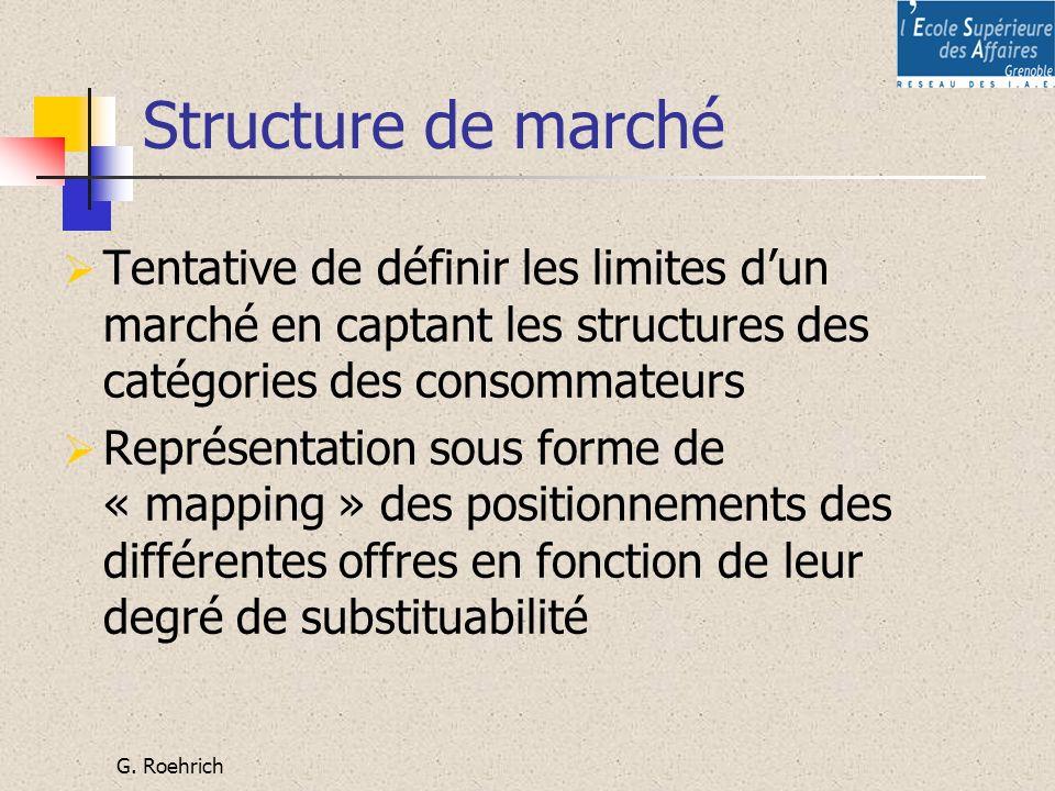 G. Roehrich Structure de marché Tentative de définir les limites dun marché en captant les structures des catégories des consommateurs Représentation