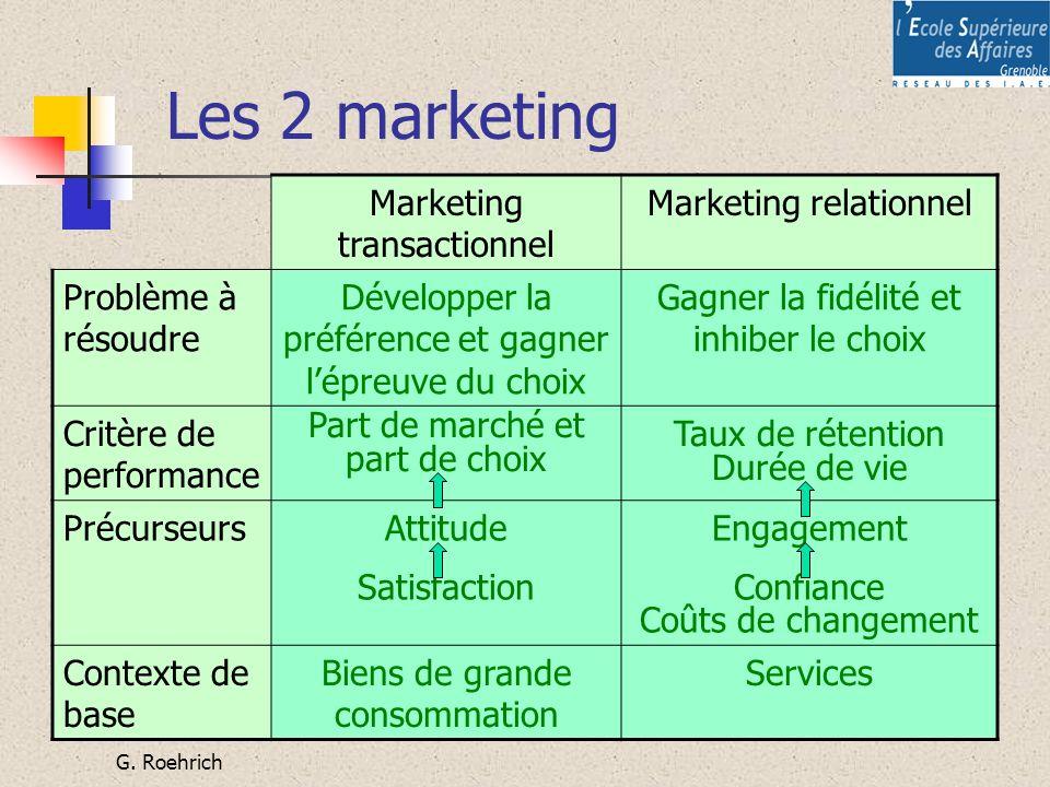 G. Roehrich Les 2 marketing Marketing transactionnel Marketing relationnel Problème à résoudre Développer la préférence et gagner lépreuve du choix Ga