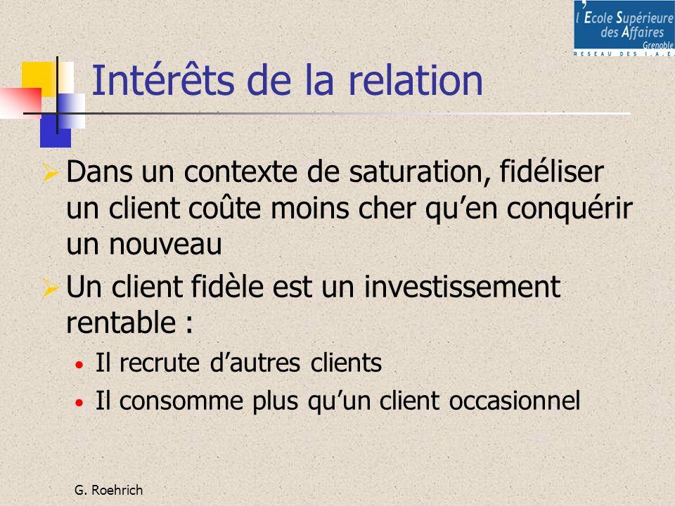 G. Roehrich Intérêts de la relation Dans un contexte de saturation, fidéliser un client coûte moins cher quen conquérir un nouveau Un client fidèle es