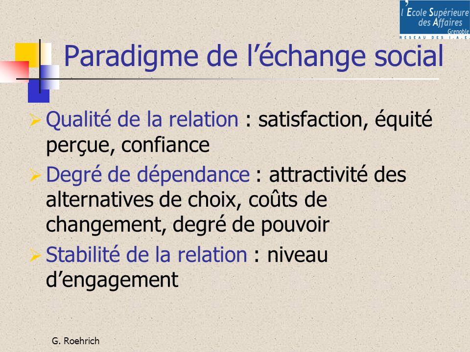 G. Roehrich Paradigme de léchange social Qualité de la relation : satisfaction, équité perçue, confiance Degré de dépendance : attractivité des altern