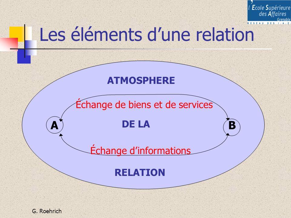 G. Roehrich Les éléments dune relation A B Échange de biens et de services Échange dinformations ATMOSPHERE DE LA RELATION