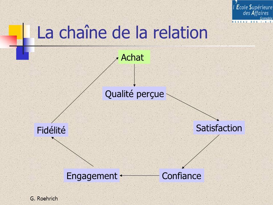 G. Roehrich La chaîne de la relation Qualité perçue Satisfaction ConfianceEngagement Fidélité Achat