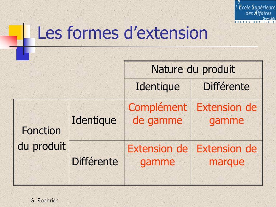 G. Roehrich Les formes dextension Nature du produit IdentiqueDifférente Fonction du produit Identique Complément de gamme Extension de gamme Différent