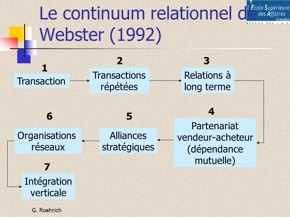 G. Roehrich Le continuum relationnel de Webster (1992) Transaction Transactions répétées Relations à long terme Partenariat vendeur-acheteur (dépendan