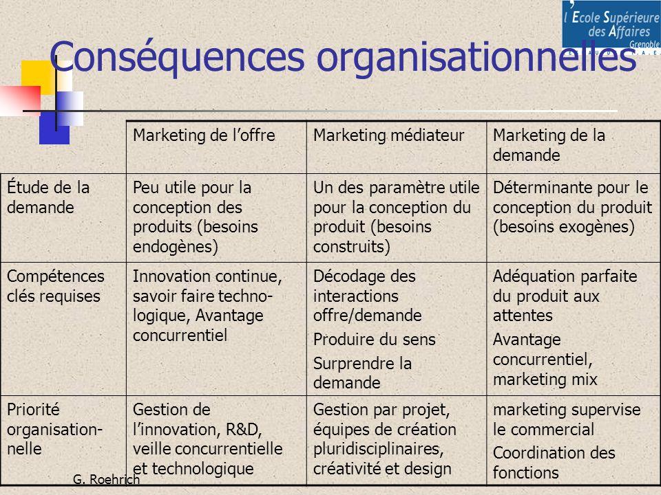 G. Roehrich Conséquences organisationnelles Marketing de loffreMarketing médiateurMarketing de la demande Étude de la demande Peu utile pour la concep