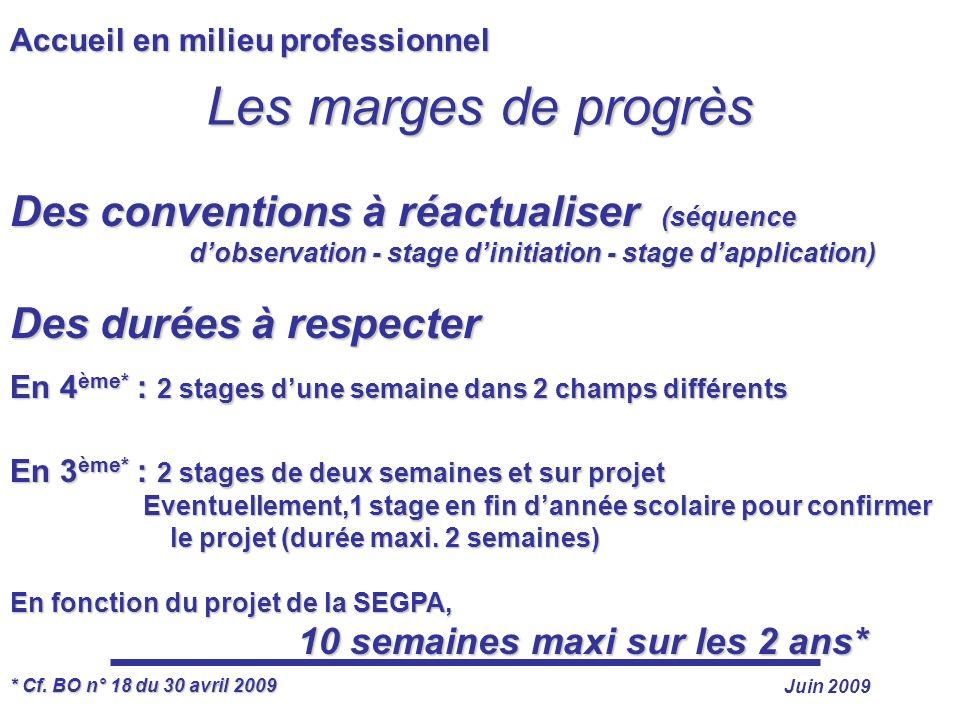 Juin 2009 Accueil en milieu professionnel Des conventions à réactualiser (séquence dobservation - stage dinitiation - stage dapplication) Des durées à