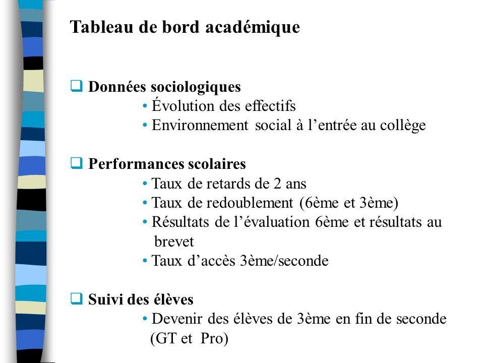 Tableau de bord académique Données sociologiques Évolution des effectifs Environnement social à lentrée au collège Performances scolaires Taux de reta