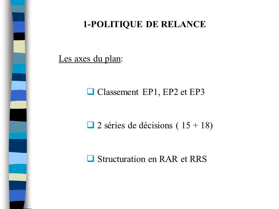 1-POLITIQUE DE RELANCE Les axes du plan: Classement EP1, EP2 et EP3 2 séries de décisions ( 15 + 18) Structuration en RAR et RRS