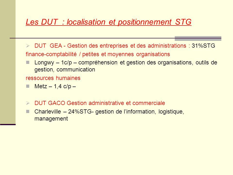 Les DUT : localisation et positionnement STG DUT GEA - Gestion des entreprises et des administrations : 31%STG finance-comptabilité / petites et moyen