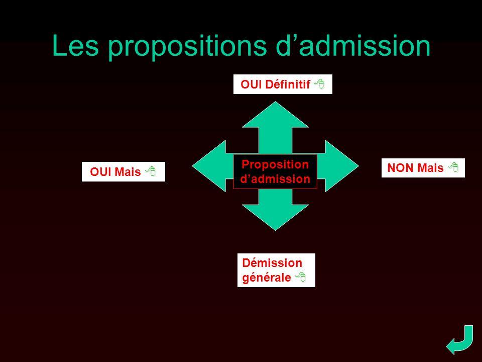 Les propositions dadmission Proposition dadmission OUI Définitif OUI Mais NON Mais Démission générale