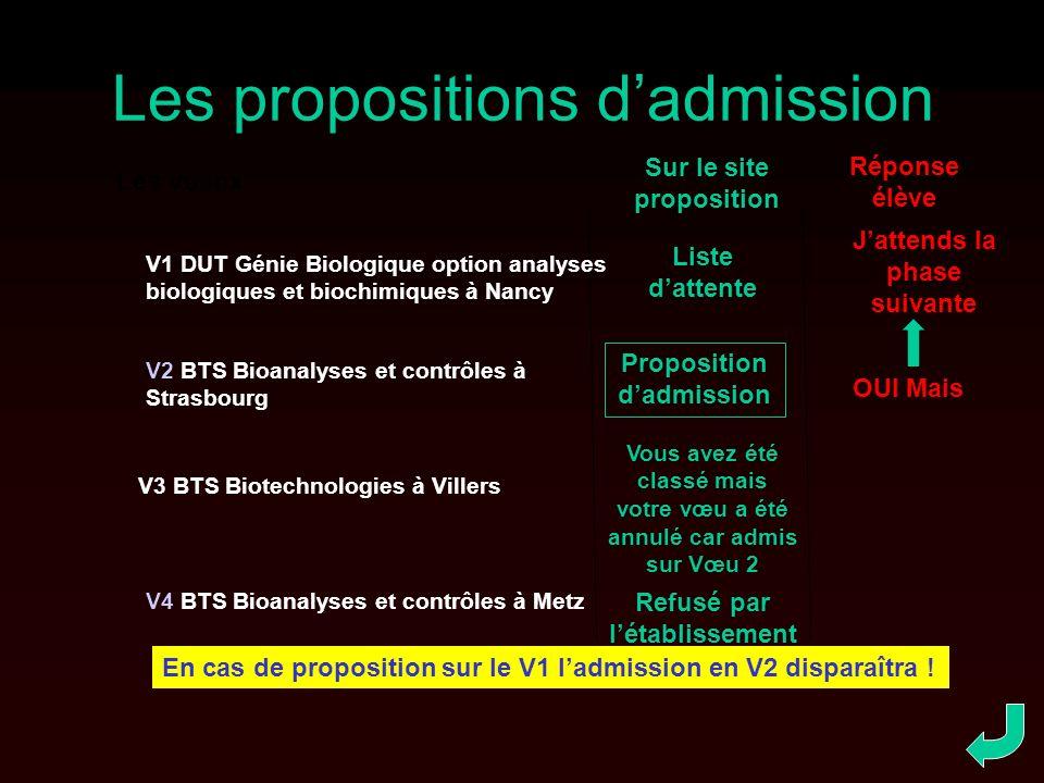 Les propositions dadmission Sur le site proposition Liste dattente Proposition dadmission Réponse élève OUI Mais Jattends la phase suivante Les voeux En cas de proposition sur le V1 ladmission en V2 disparaîtra .