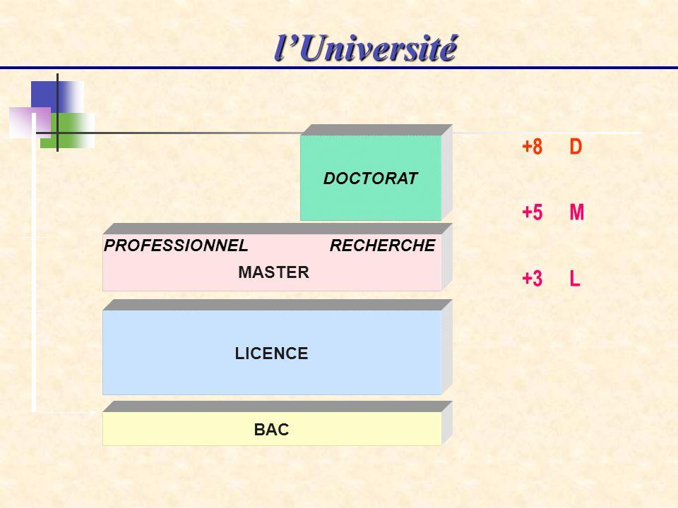 BAC LICENCE MASTER RECHERCHEPROFESSIONNEL DOCTORAT lUniversité +8 D +5 M +3 L